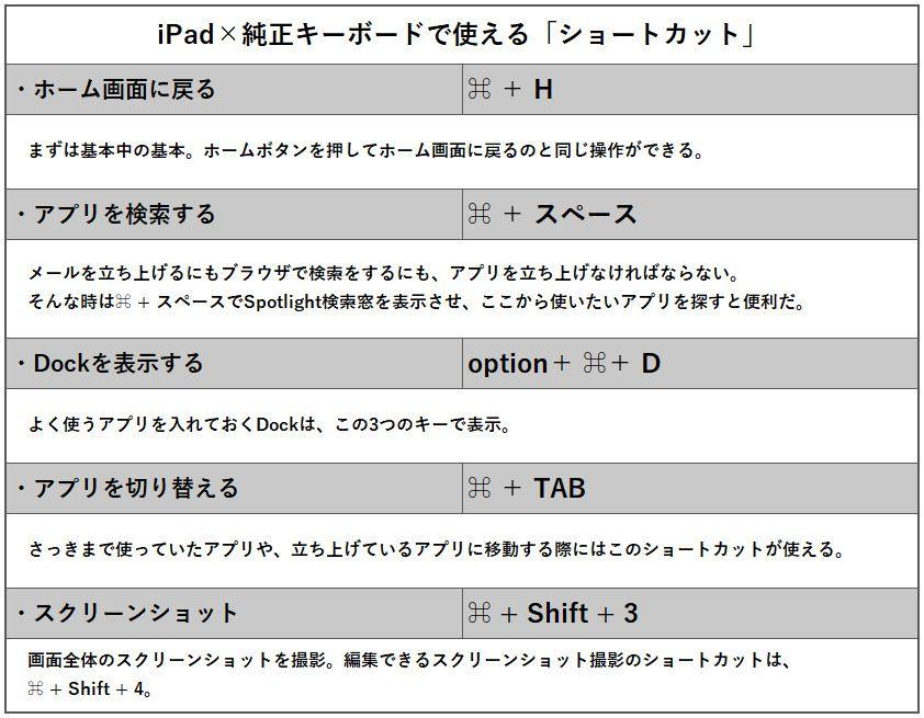 iPad×純正キーボードで使える「ショートカット」