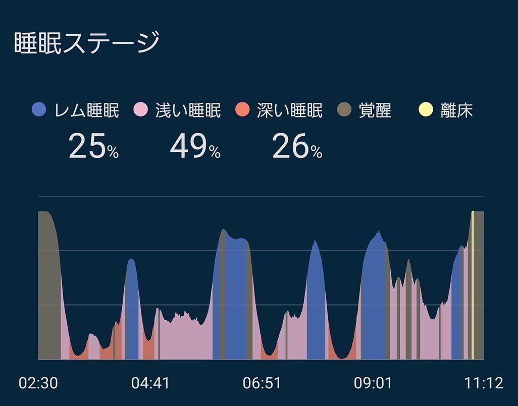 入眠2時間前からスマホを見ずに眠った際の睡眠データ