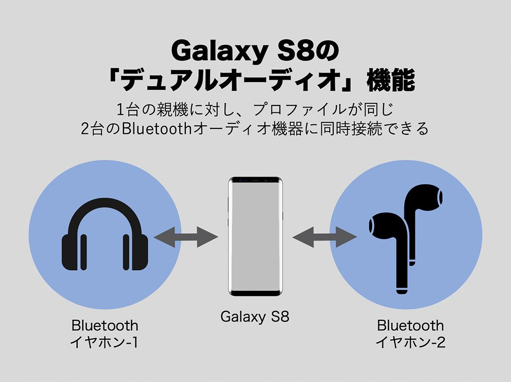 Galaxy S8の「デュアルオーディオ」機能