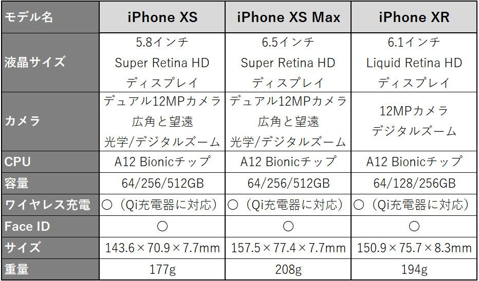 iPhone XS、iPhone XS Max、iPhone XR、iPhone X、iPhone 8 Plus、iPhone 8の比較表