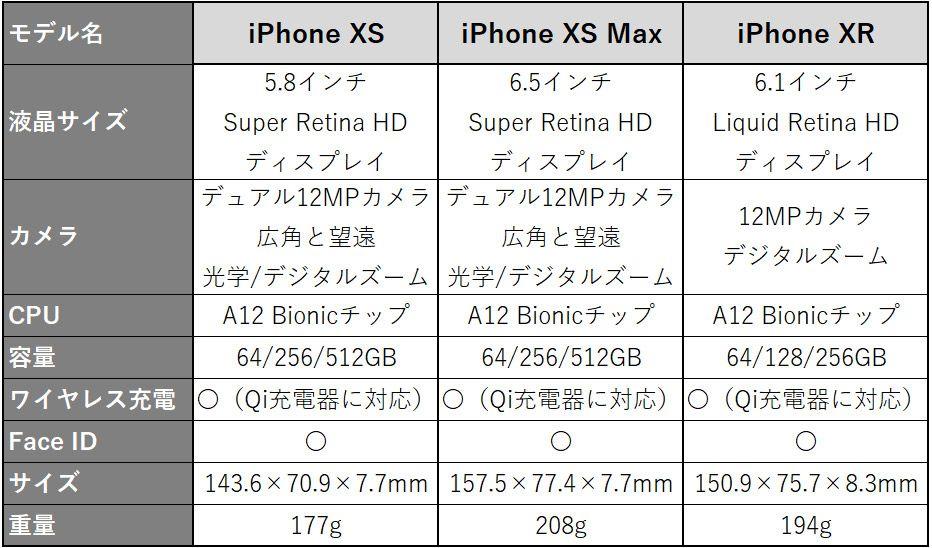 iPhone XS、iPhone XS Max、iPhone XR、iPhone X、iPhone 8 Plus、iPhone 8の比較表