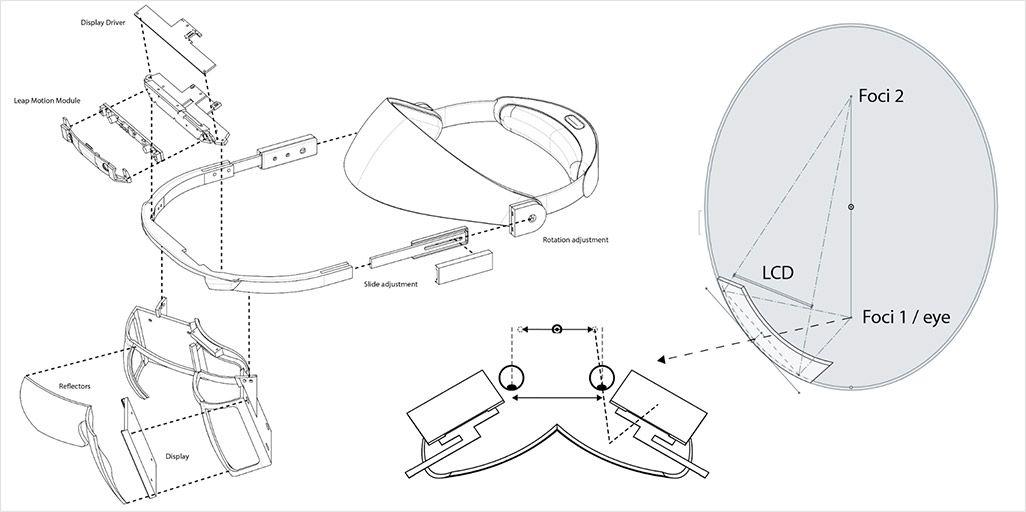 Leap Motionヘッドセットの仕組み