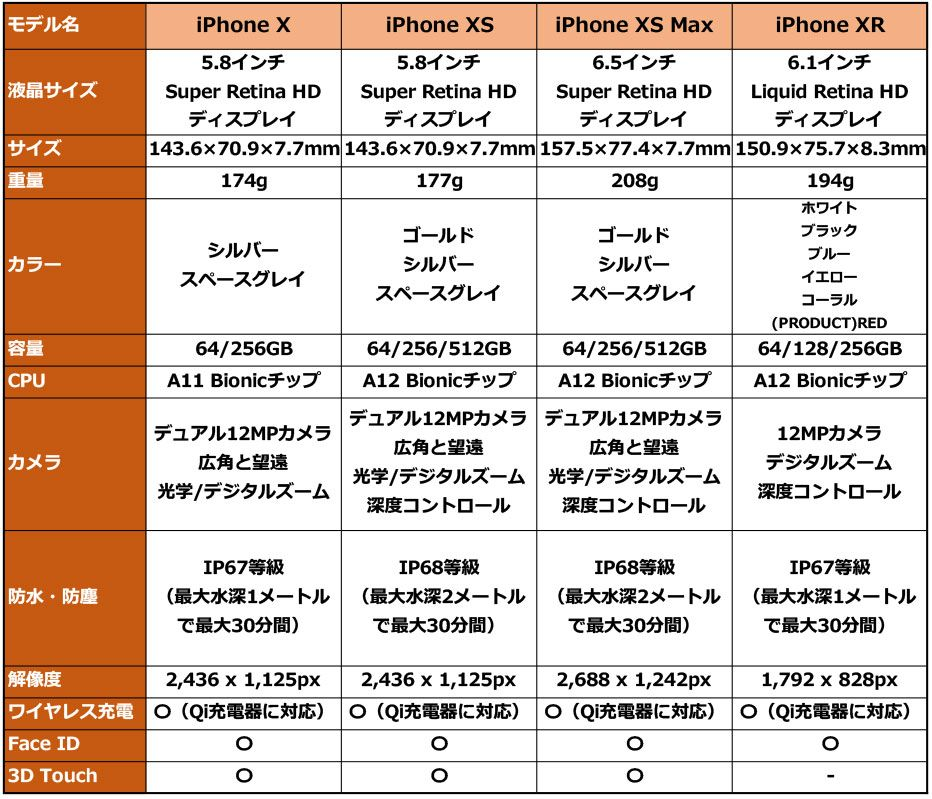 iPhone X XS XS Max XR 比較表
