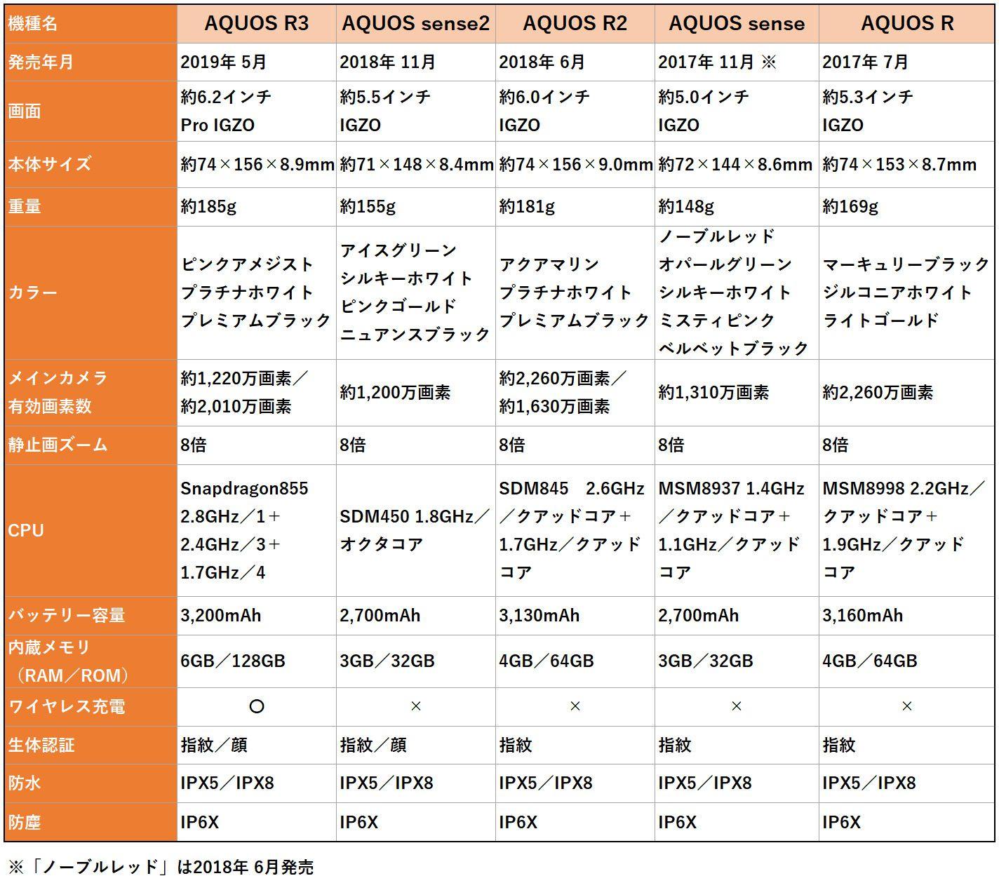 AQUOS R3、sense2、R2、sense、Rのスペック比較表