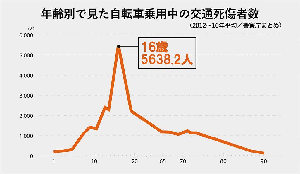 年齢別で見た自転車乗用中の交通死傷者数(2012年〜2016年/警察庁まとめ)
