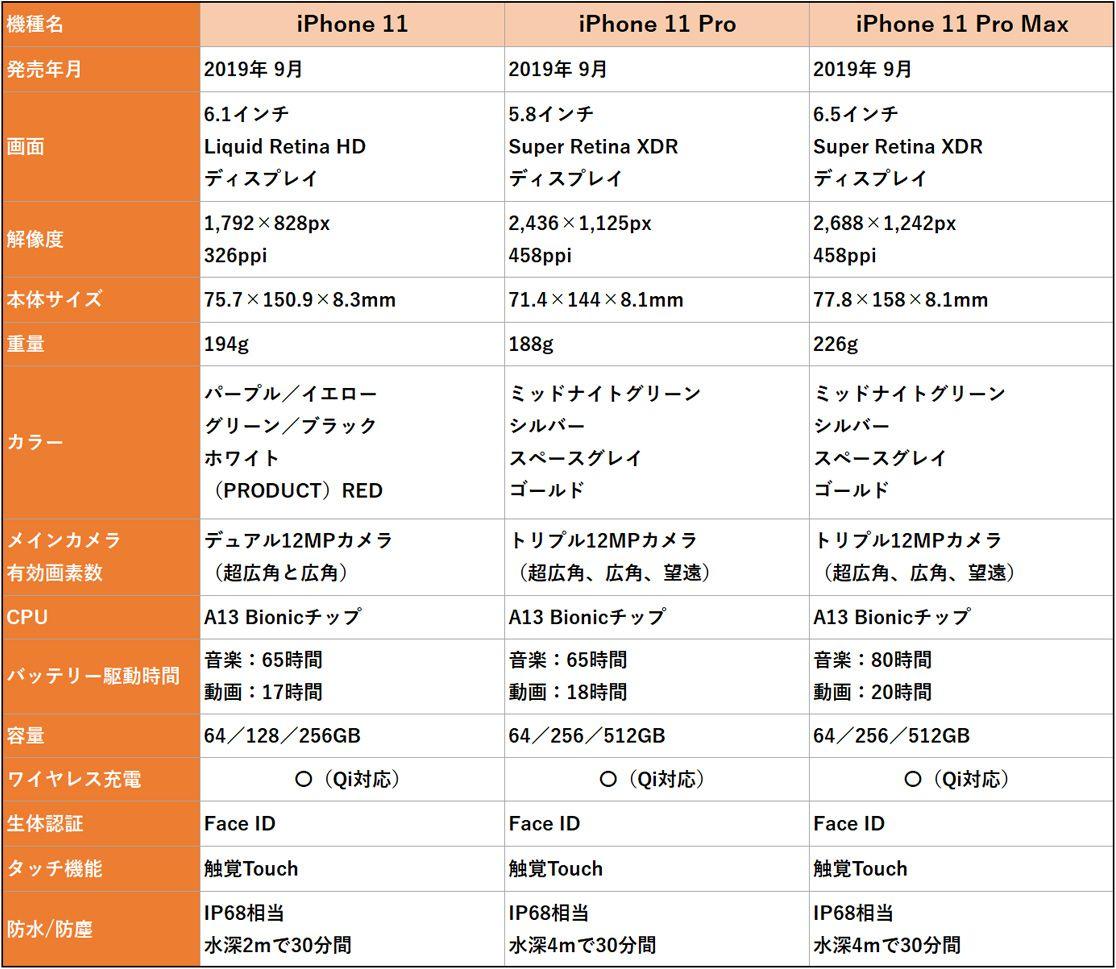 iPhone 11、iPhone 11 Pro、iPhone 11 Pro Maxの比較表