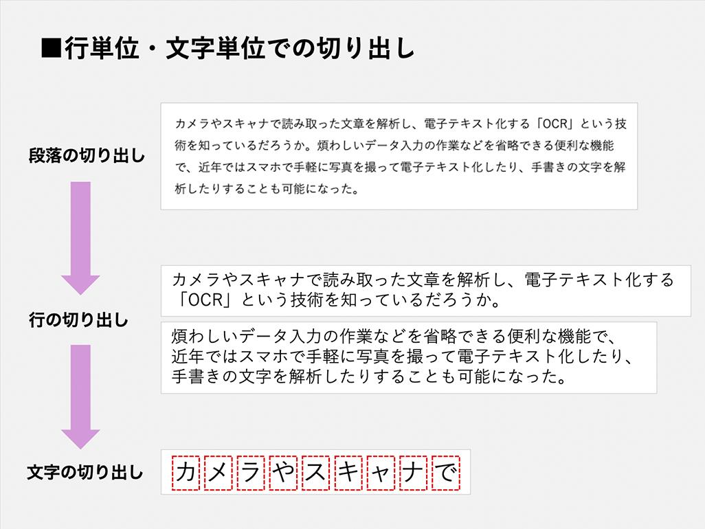 OCRの仕組みイメージ図