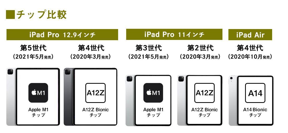 iPad ProとiPad Airのチップ比較