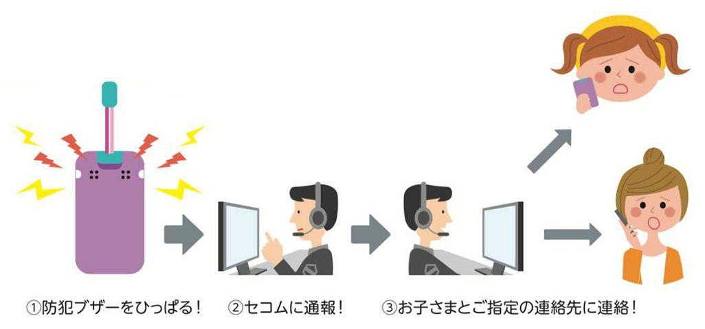 mamorino5と防犯サービス「ココセコム」