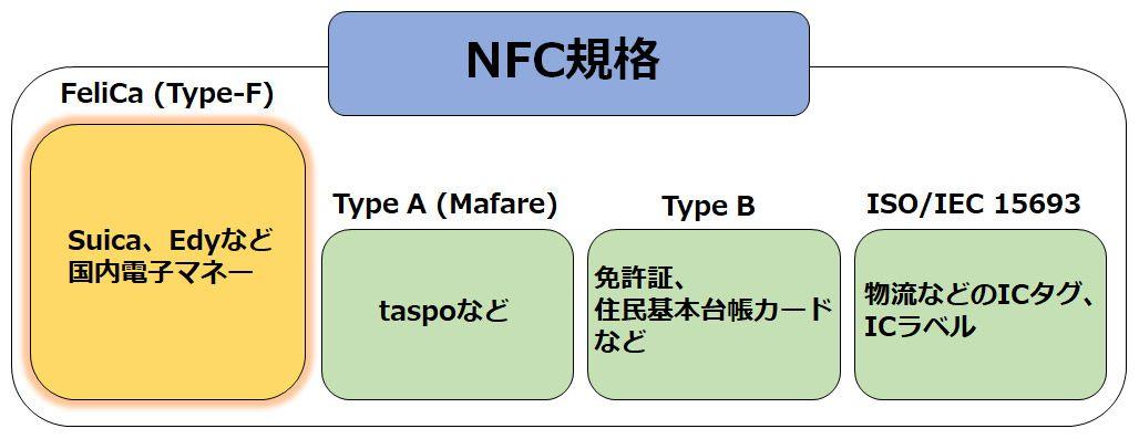 NFC規格