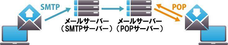 SMTPとPOP