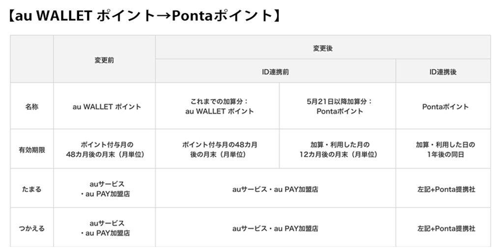 変更前と変更後の比較【au WALLET ポイント→Pontaポイント】