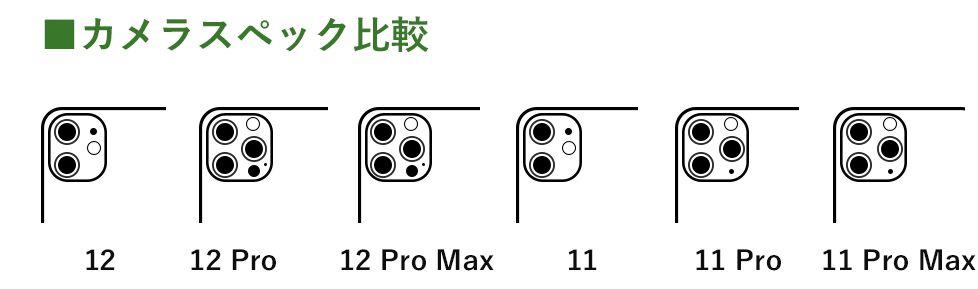 iPhone 11,12シリーズ カメラ比較