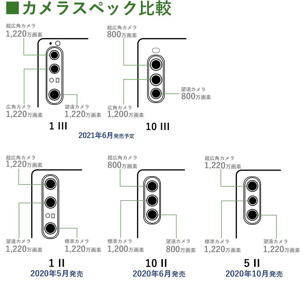 Xperia 1 III / 10 III、Xperia 1 II / 5 II / 10 IIのカメラスペック比較