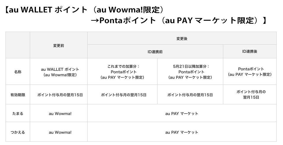 変更前と変更後の比較【au WALLET ポイント(au Wowma!限定)→Pontaポイント(au PAY マーケット限定)】
