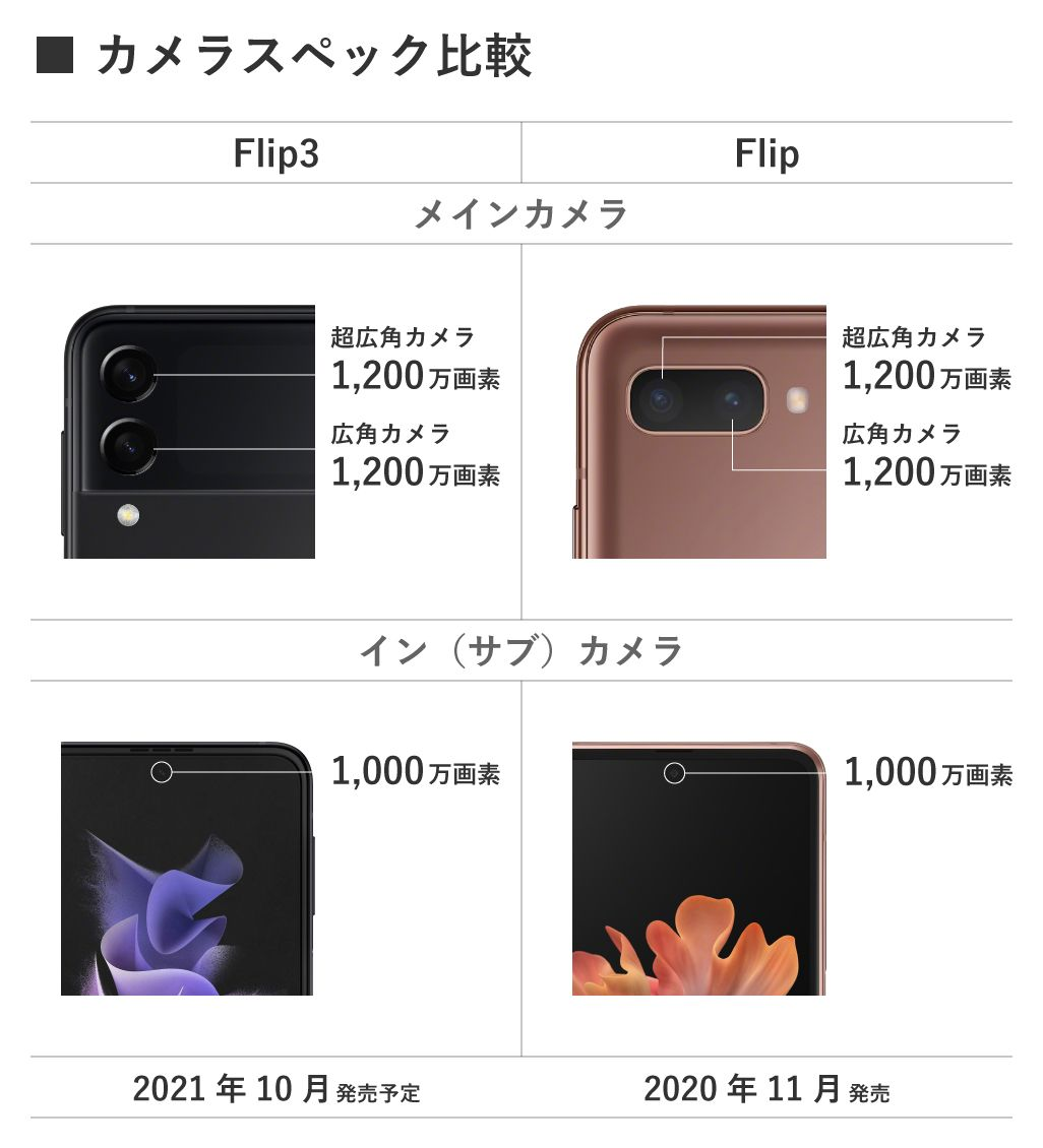 Galaxy Z Flip3 5GとGalaxy Z Flip 5Gのカメラ比較