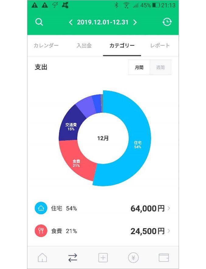 アプリ「LINE家計簿」の支出グラフ