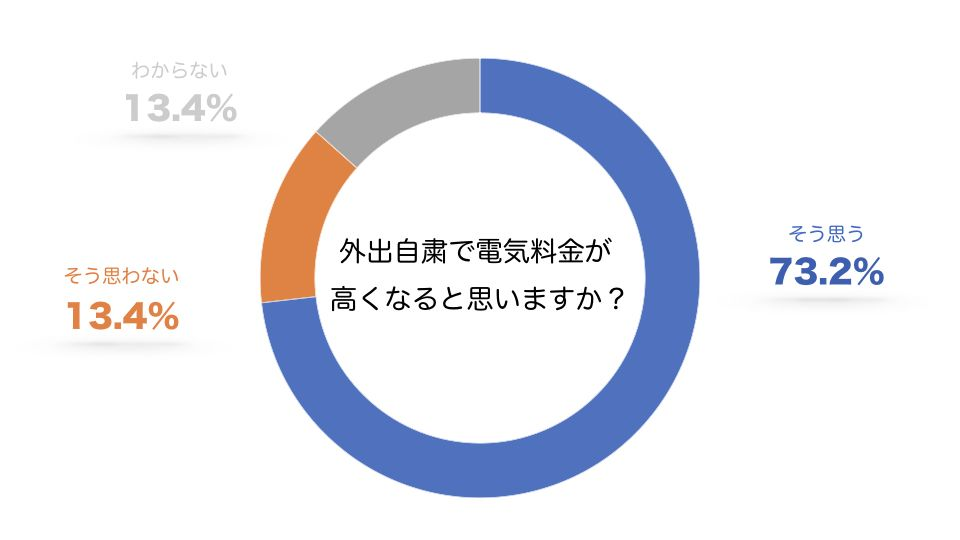 「ライフスタイルに関するアンケート」実施期間2020年04月20日、回答者数545人