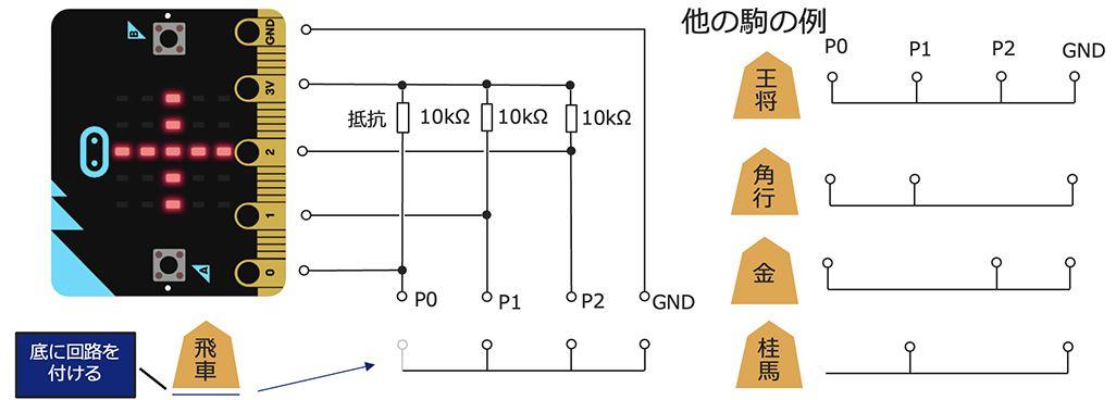 マイクロビットを活用した将棋駒チェッカーの仕組み