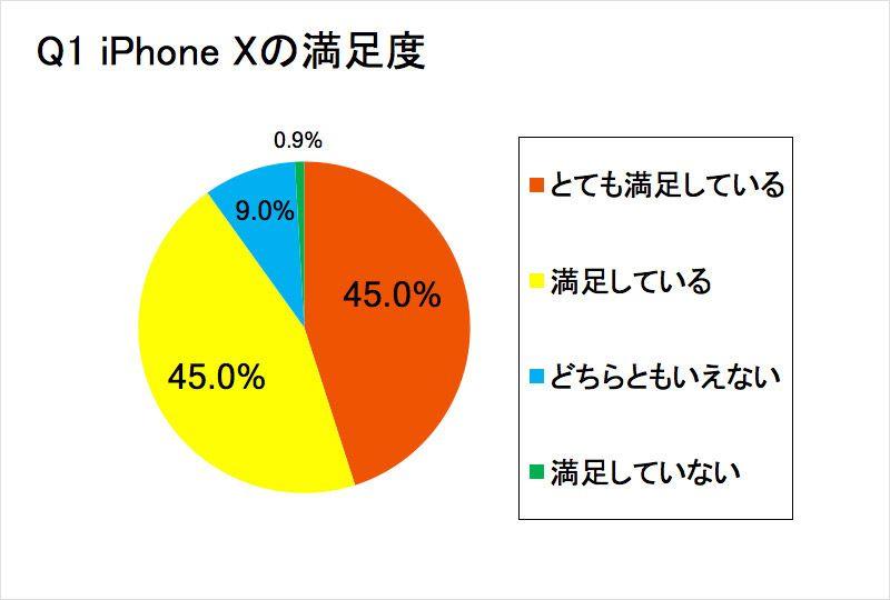 iPhone Xのアンケート結果