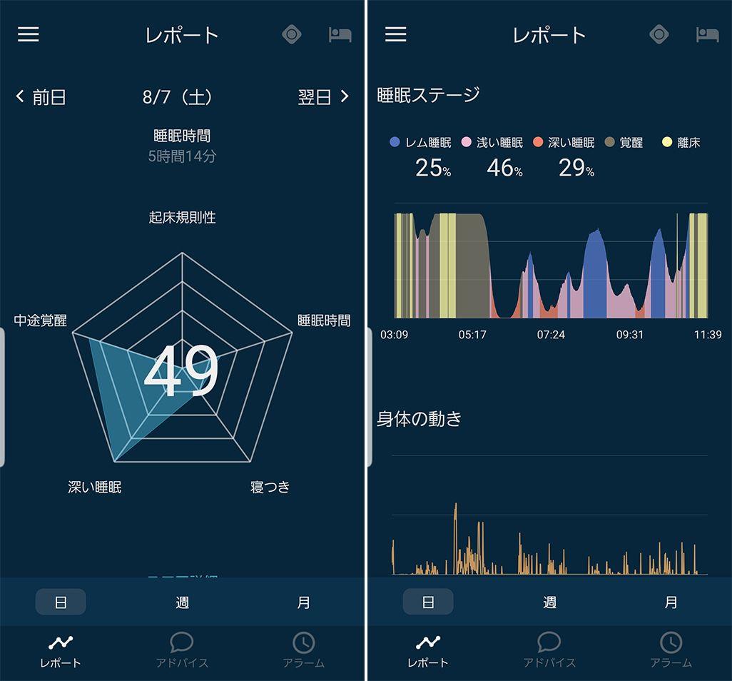 スマホを見ながら入眠した飯田菜々さんの睡眠データ