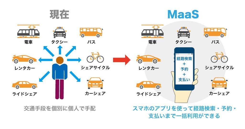 現在の交通手段とMaaSで実現するイメージイラスト