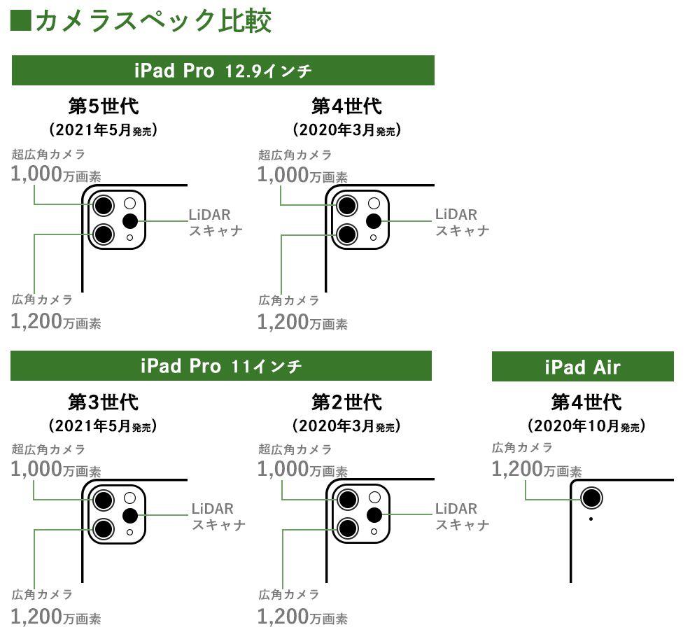 iPad ProとiPad Airのカメラスペック比較