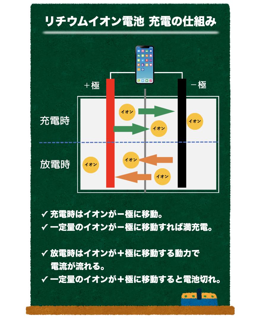 リチウムイオン電池の充電の仕組み