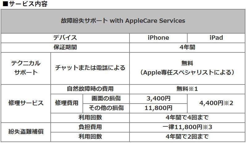 故障紛失サポート with AppleCare Servicesの保証内容