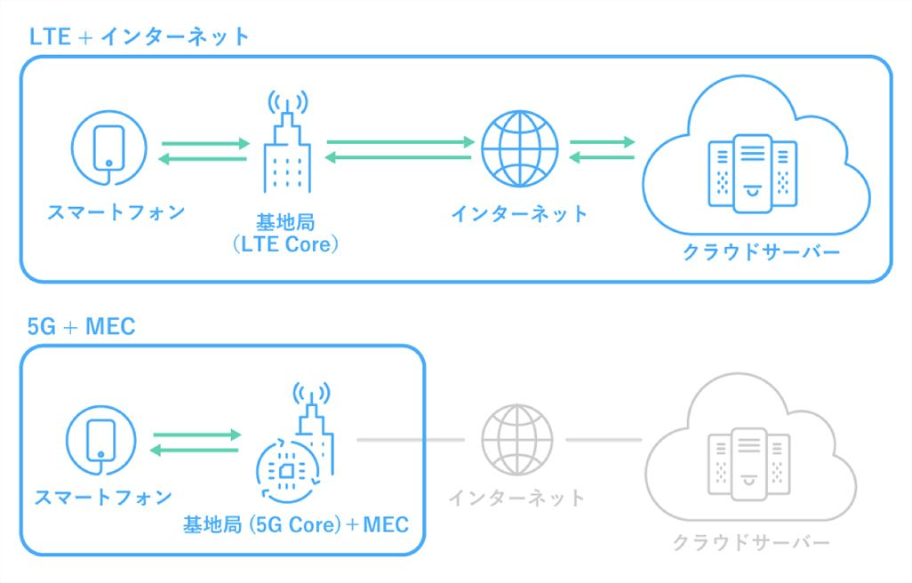 MEC(マルチアクセスエッジコンピューティング)のイメージ