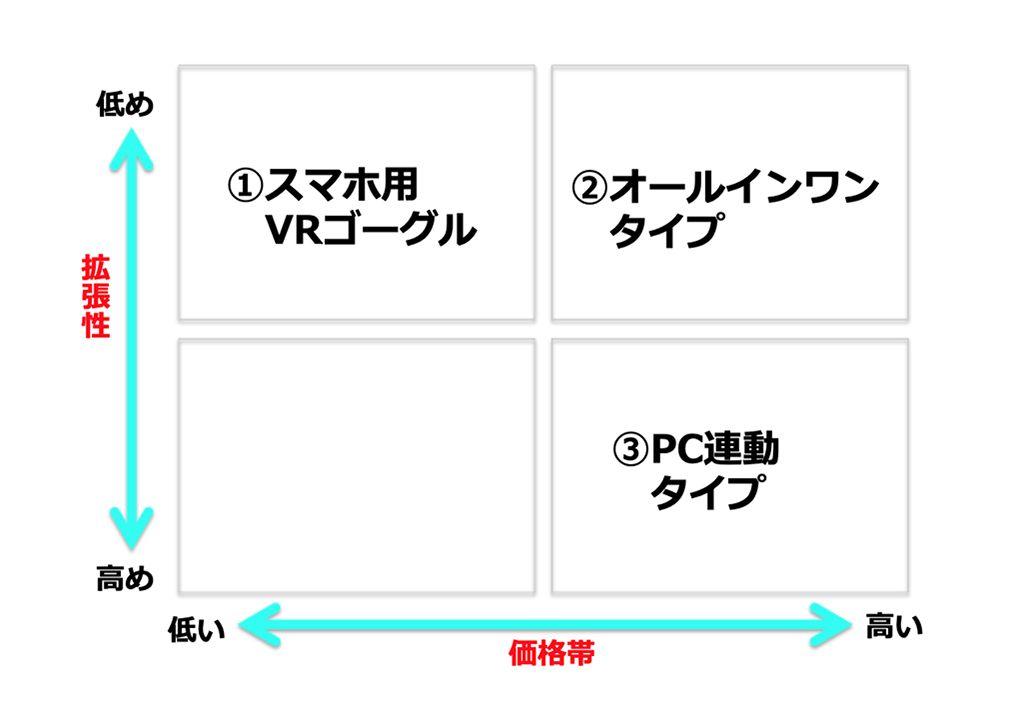 VRゴーグルの種類