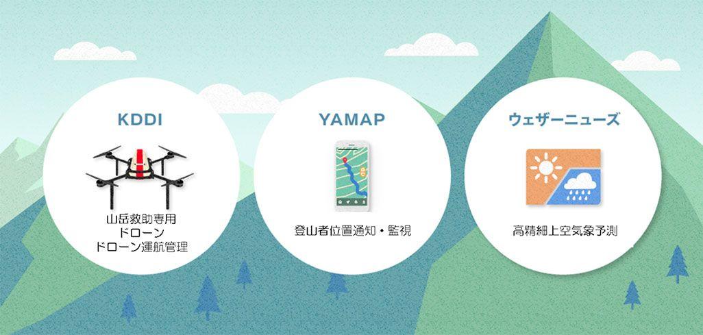 ドローン山岳救助支援システム富士山実証実験
