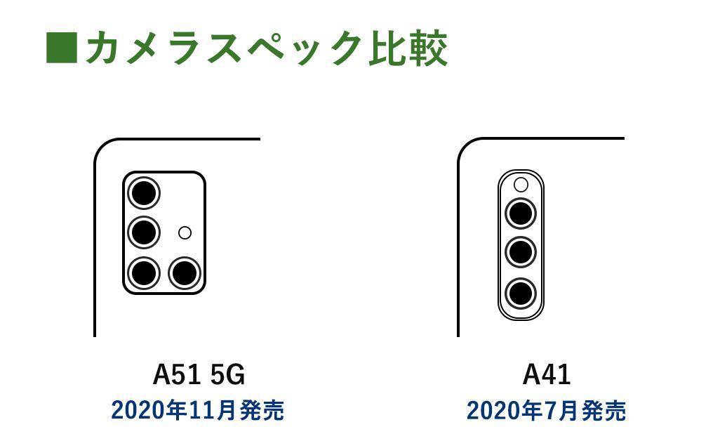 Galaxy ミドルクラス カメラ比較