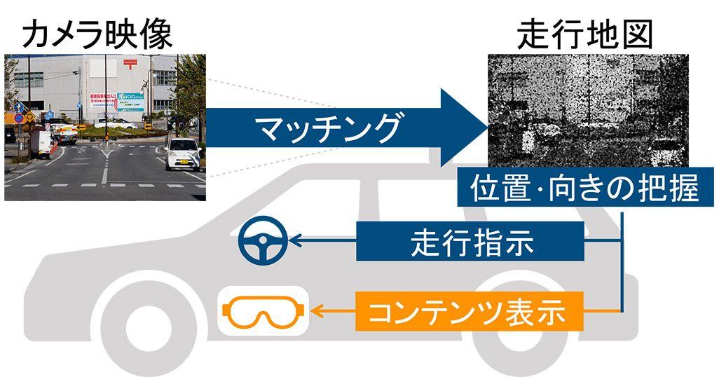 自動運転車が走行地図を活用してVRを実現する仕組み