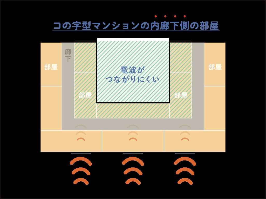 電波がつながりにくいコの字型のマンションの内廊下側