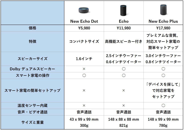 Amazon Echoシリーズ 画面なしタイプ 比較表
