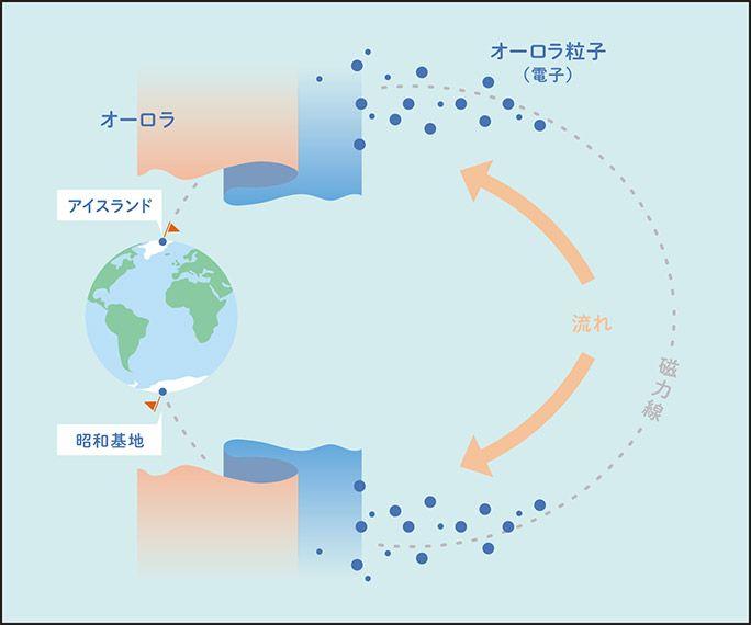 昭和基地とアイスランドで、同じタイミングでオーロラが出現するイメージ