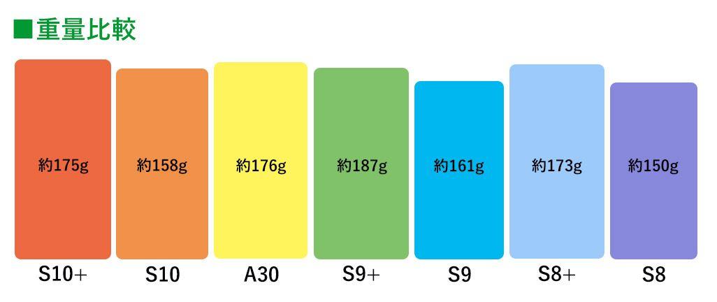 Galaxyシリーズ 本体重量比較