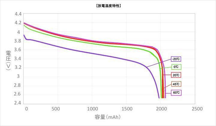 電池の放電温度特性