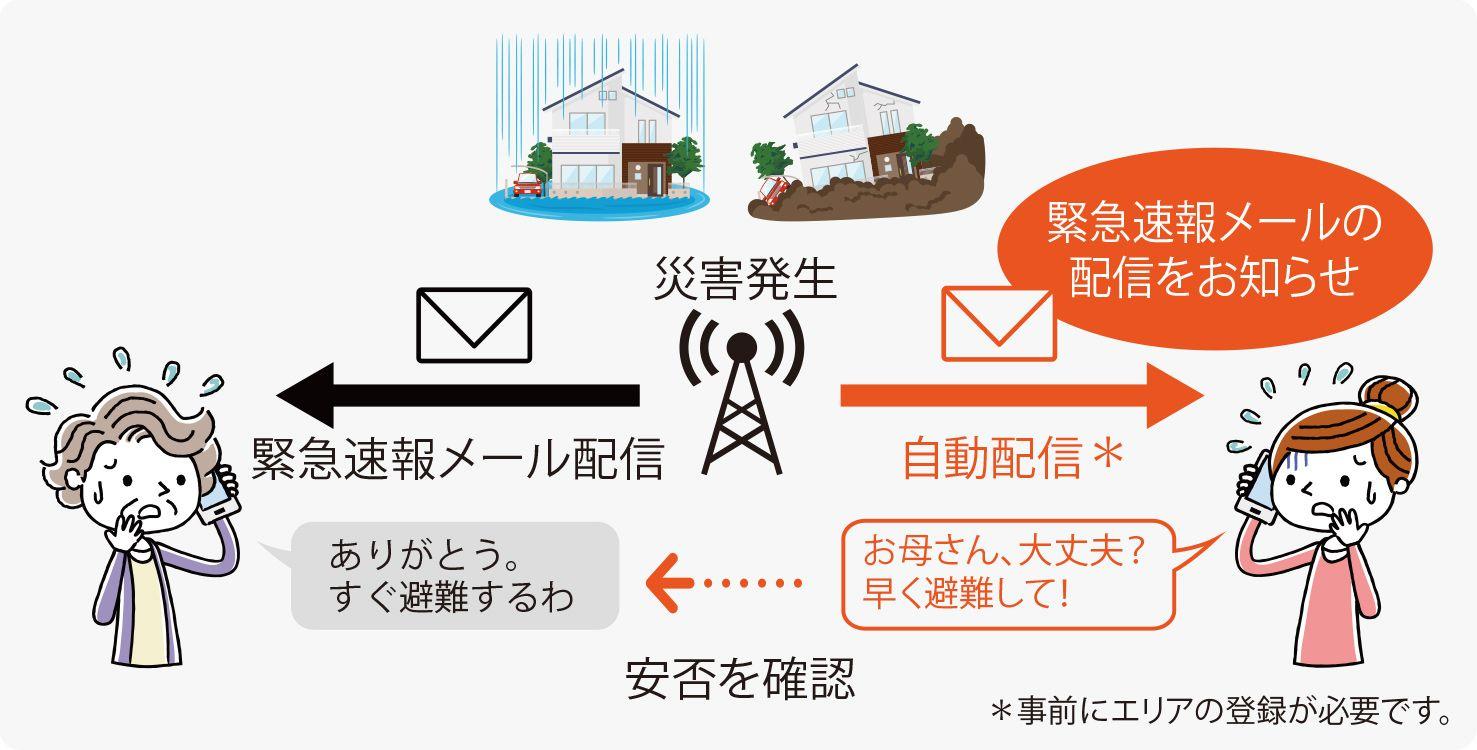 登録エリア災害・避難情報メールの仕組み