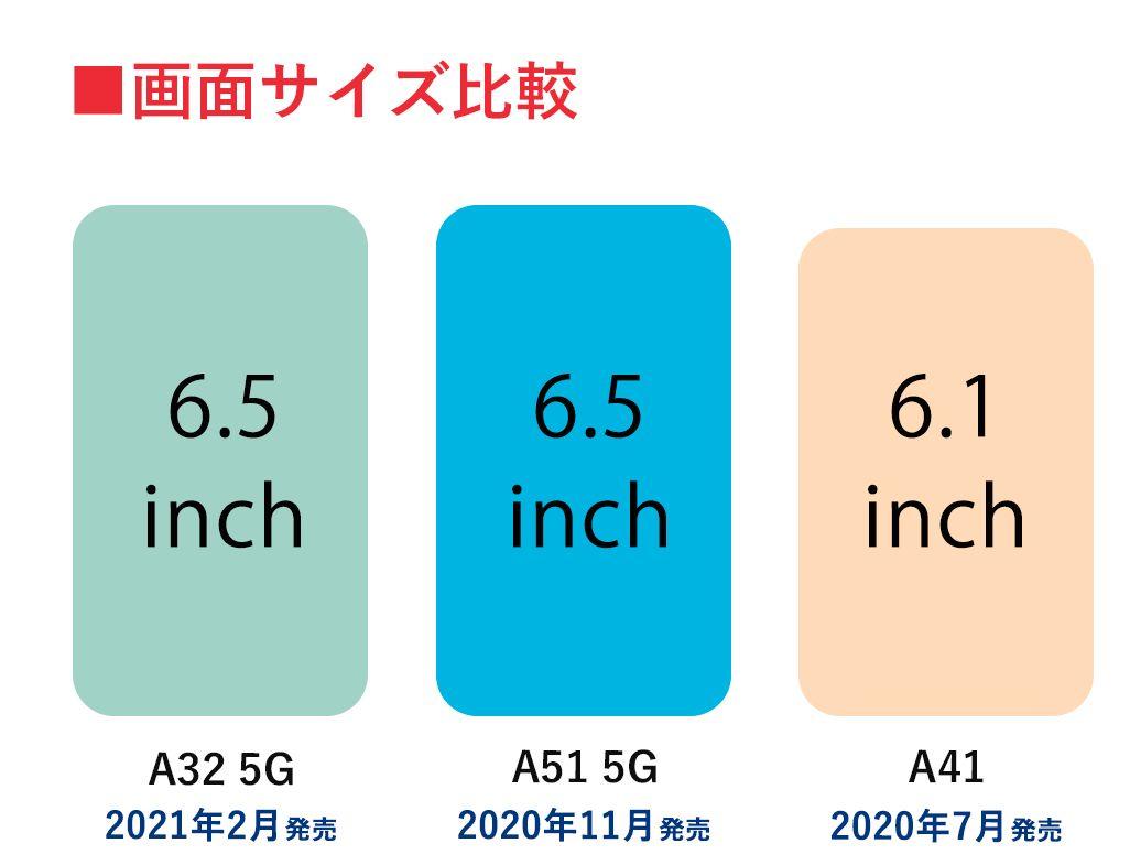 Galaxy Aシリーズの画面サイズ比較