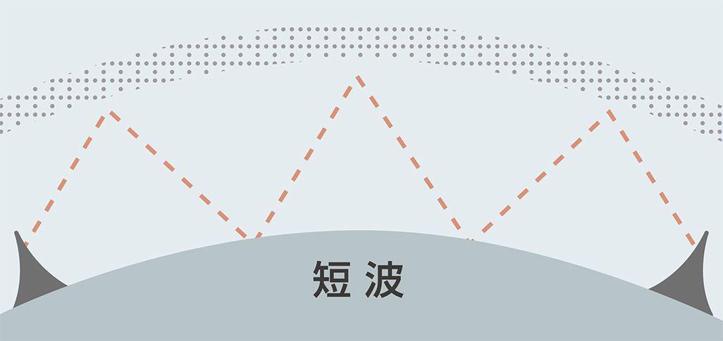電離層や地表に反射させて短波を飛ばす