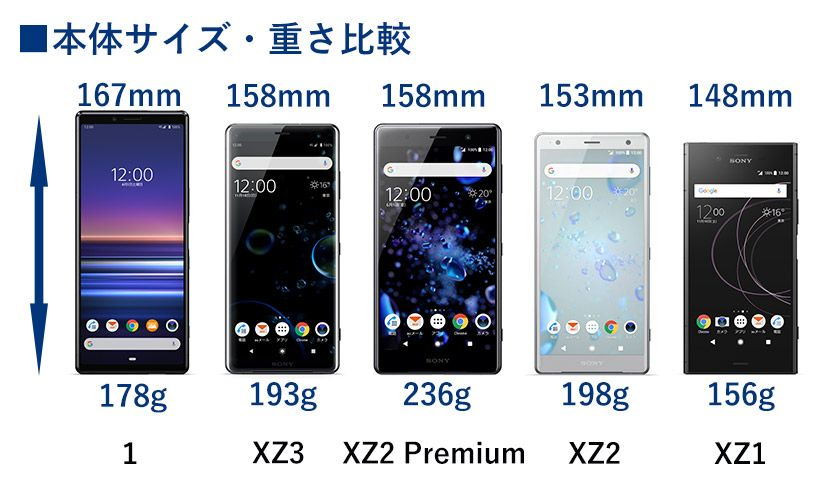 Xperia 本体サイズ・重さ比較
