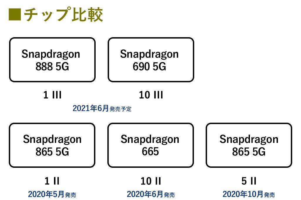 Xperia 1 III / 10 III、Xperia 1 II / 5 II / 10 IIのチップ比較