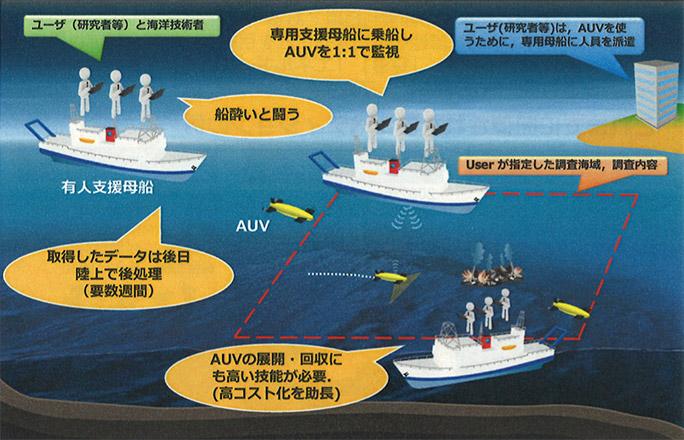従来の海洋探査のあり方とデメリット