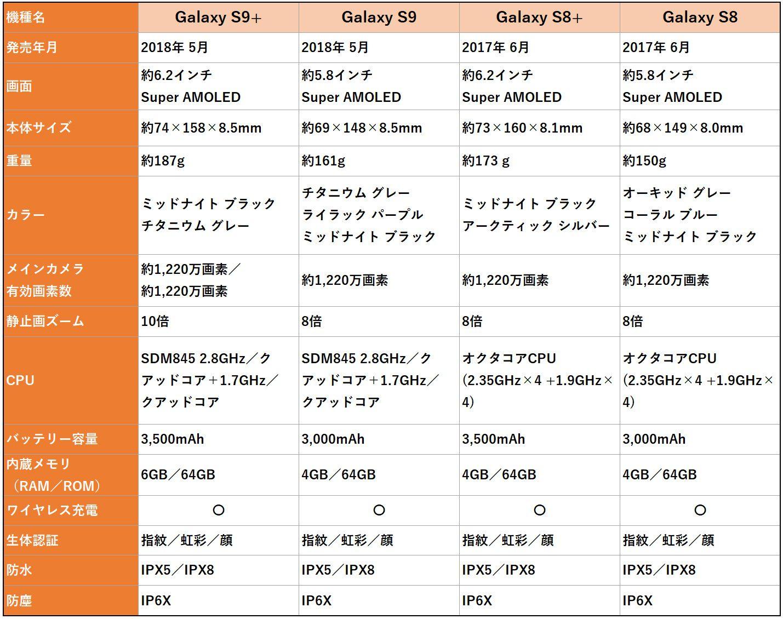 Galaxy S9+、S9、S8+、S8のスペック比較表