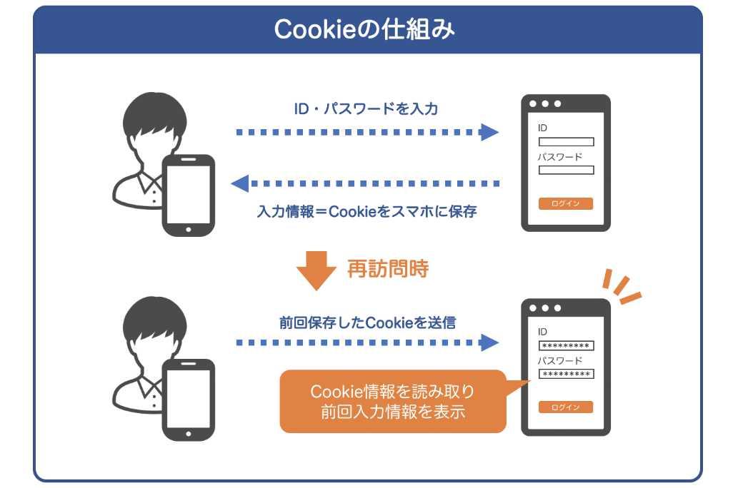 Cookie(クッキー)についての説明画像