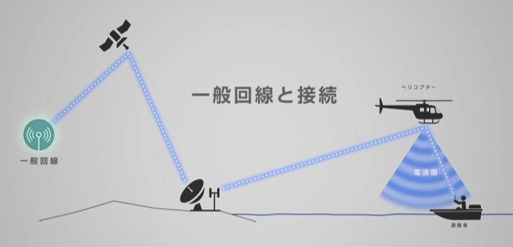 ヘリコプター基地局の概念図