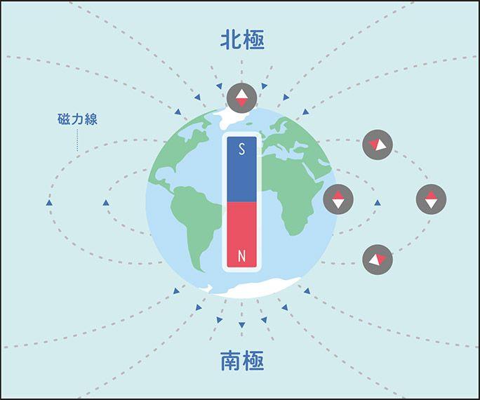磁力線のイメージ図。磁力線は南極から北極に結ばれている