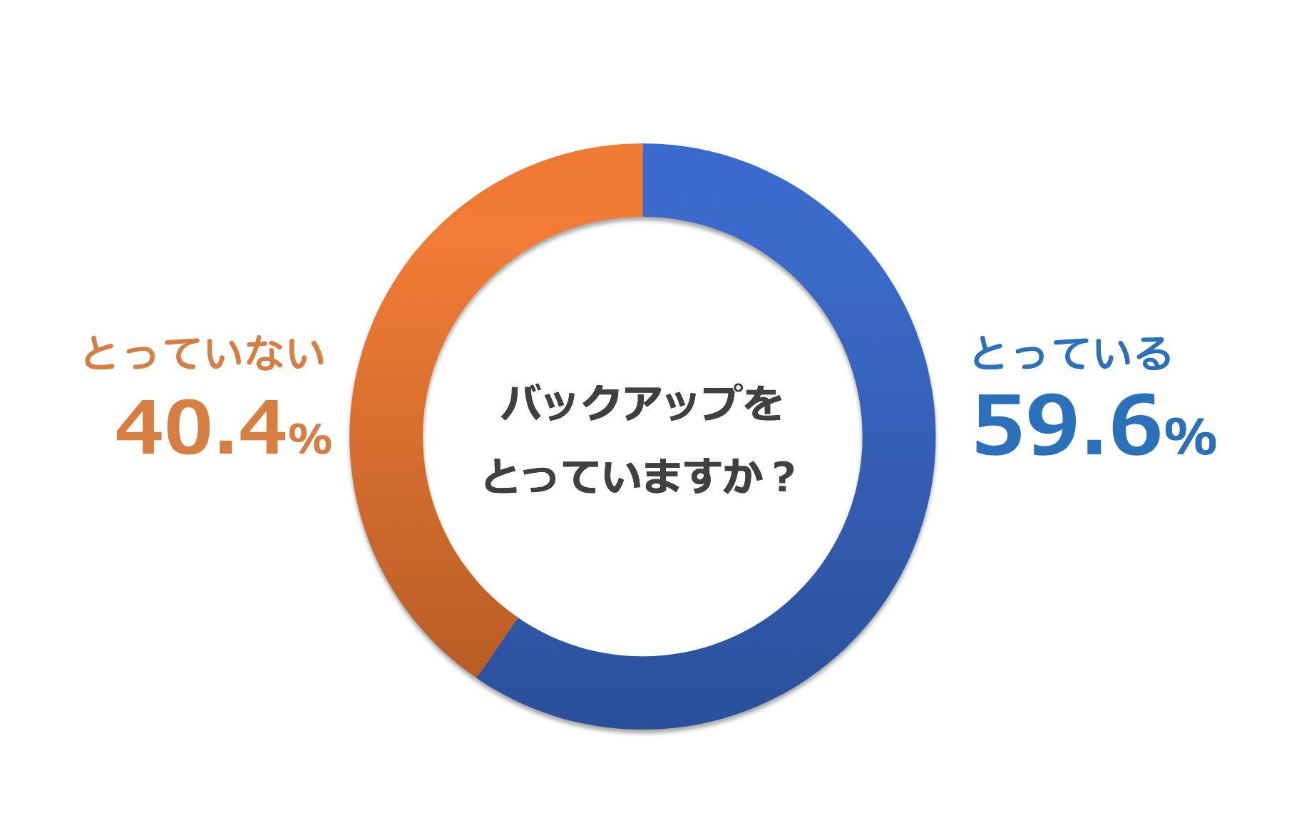 スマホのバックアップをとっている人の割合を示すグラフ